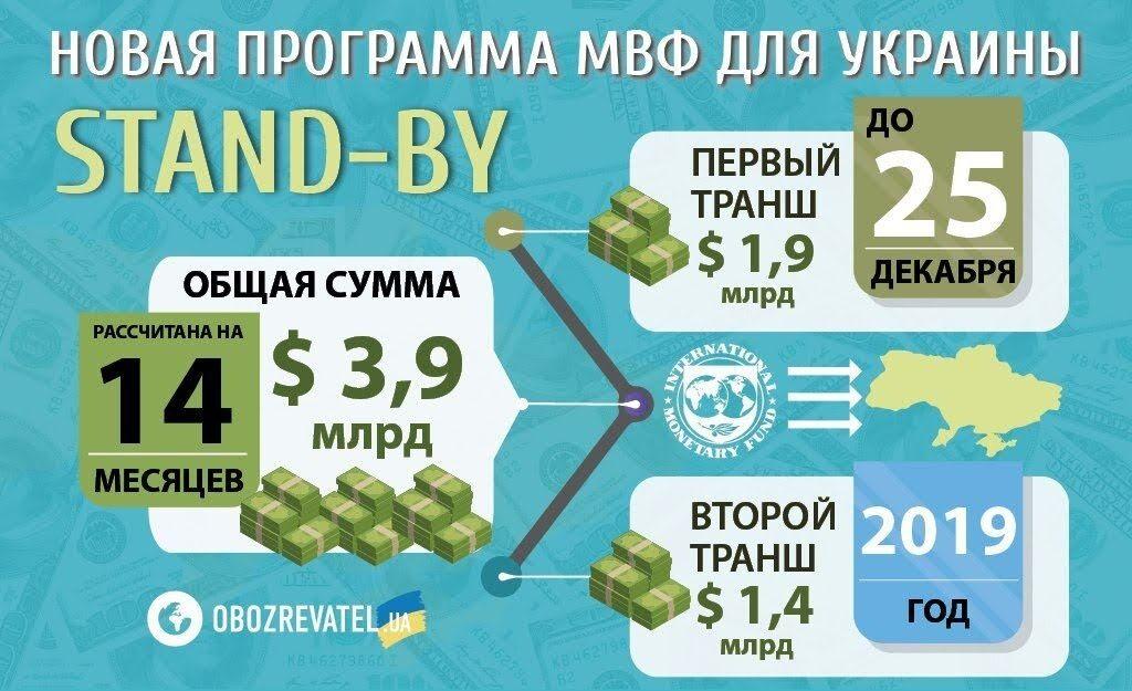 Украина полностью выплатила долг МВФ по программе stand-by