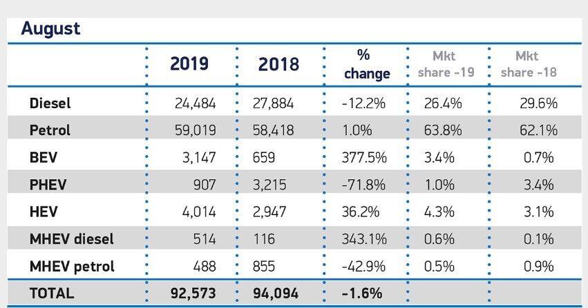 Рынок электромобилей в Британии показал 380% роста