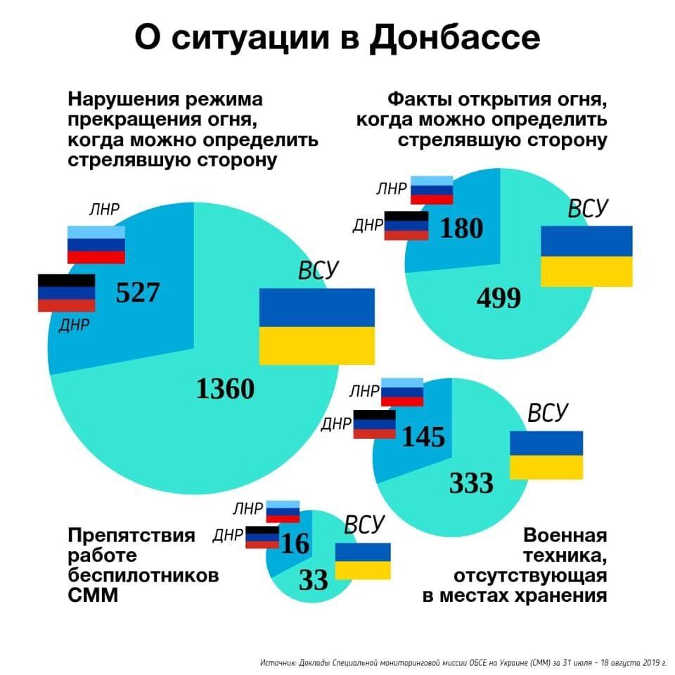 Отчет от Захаровой