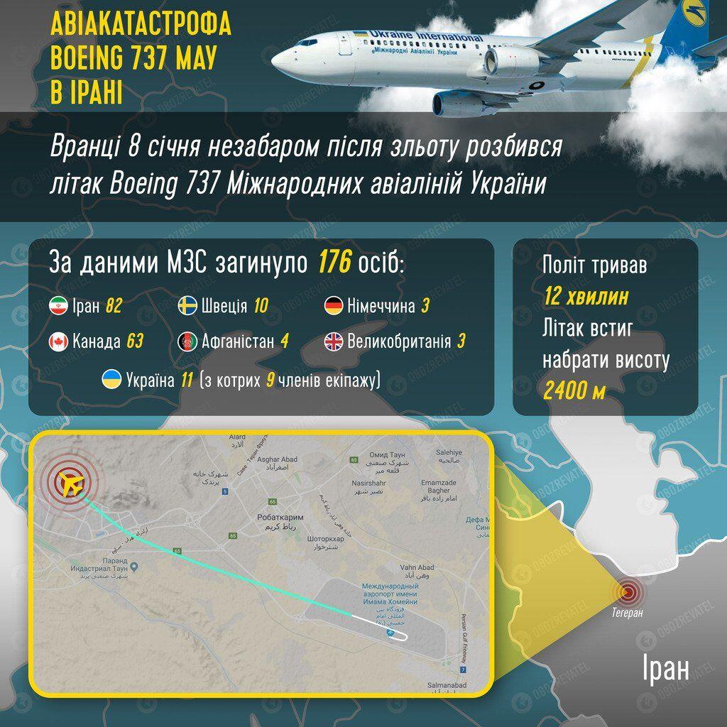 """Що відомо про ЗРК """"Тор"""", з якого могли збити Boeing 737 в Ірані"""