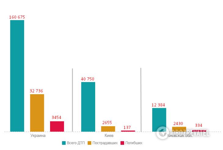 Статистика ДТП за 12 мес. 2019 г.: Украина, Киев, Киевская обл.