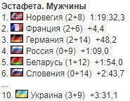 Результати чоловічої естафети на четвертому етапі Кубка світу в Оберхофі