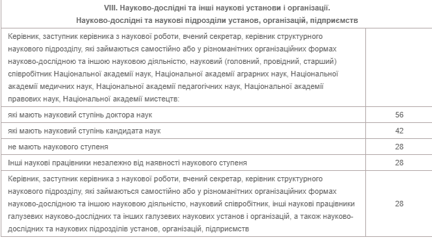 Отпуск для педагогов Украины с 2020 года