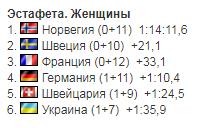 Українки потрапили в топ-6 естафети Кубка світу з біатлону