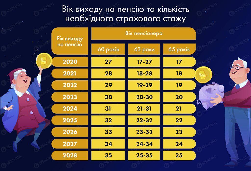 Пенсионная катастрофа: половина украинцев останется без выплат, а работающие потеряют право на пособие photo