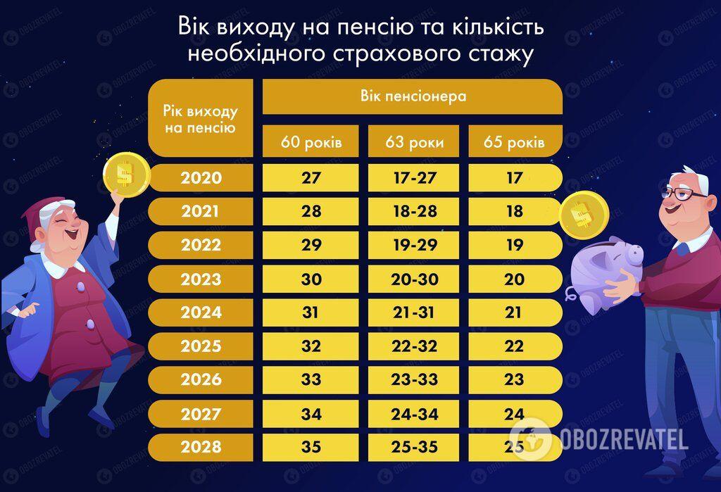 Пенсионная катастрофа: половина украинцев останется без выплат, а работающие потеряют право на пособие