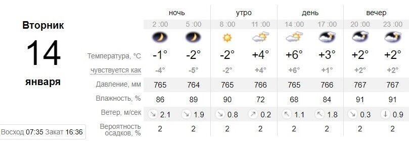Погода в Одесі