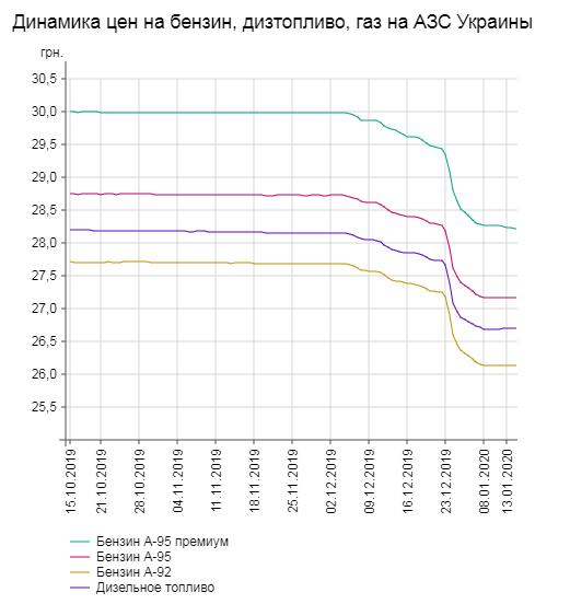 Динамика цен на топливо в Украине