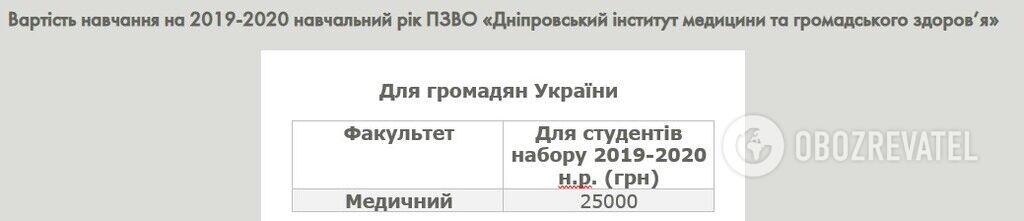 Днепровский институт медицины и общественного здоровья