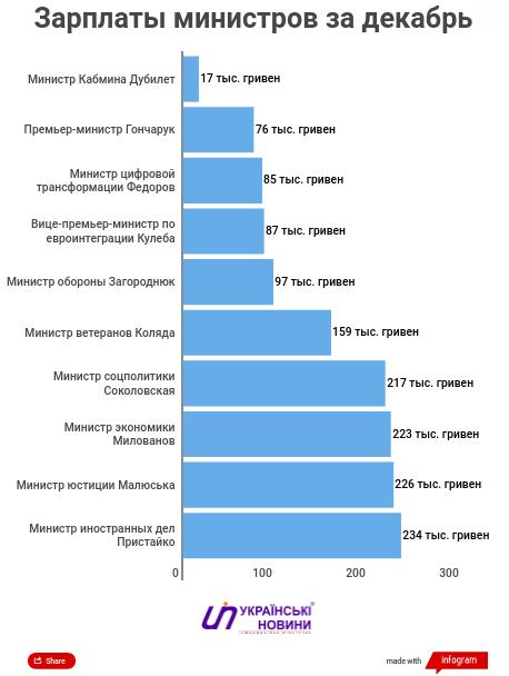 Озвучені мізерні зарплати українських медиків