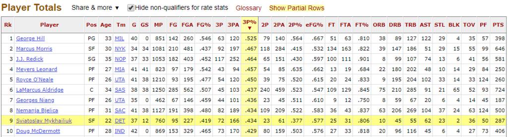 Українець Михайлюк встановив новий рекорд у НБА
