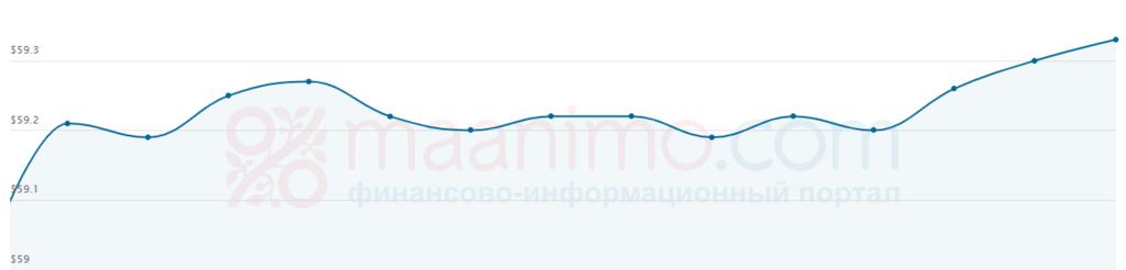 Цена нефти Urals выросла