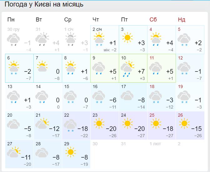 Прогноз погоды в Киеве в январе