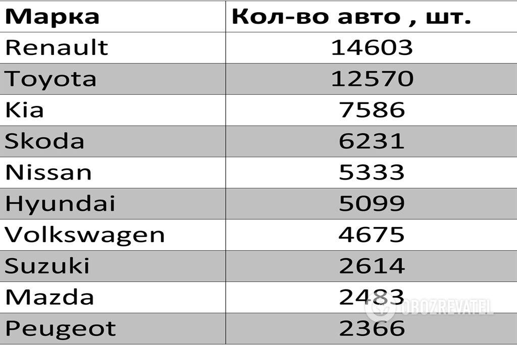 Топ-10 автомобильных брендов в Украине в 2019 году