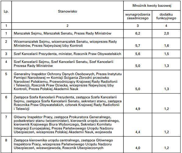 Зарплаты чиновников в Украине и Польше