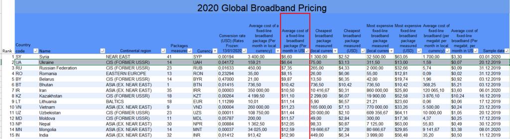 Країни з найдешевшим інтернетом