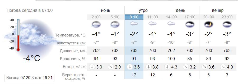 Вдарить мороз: синоптики дали прогноз погоди на 20 січня в Дніпрі