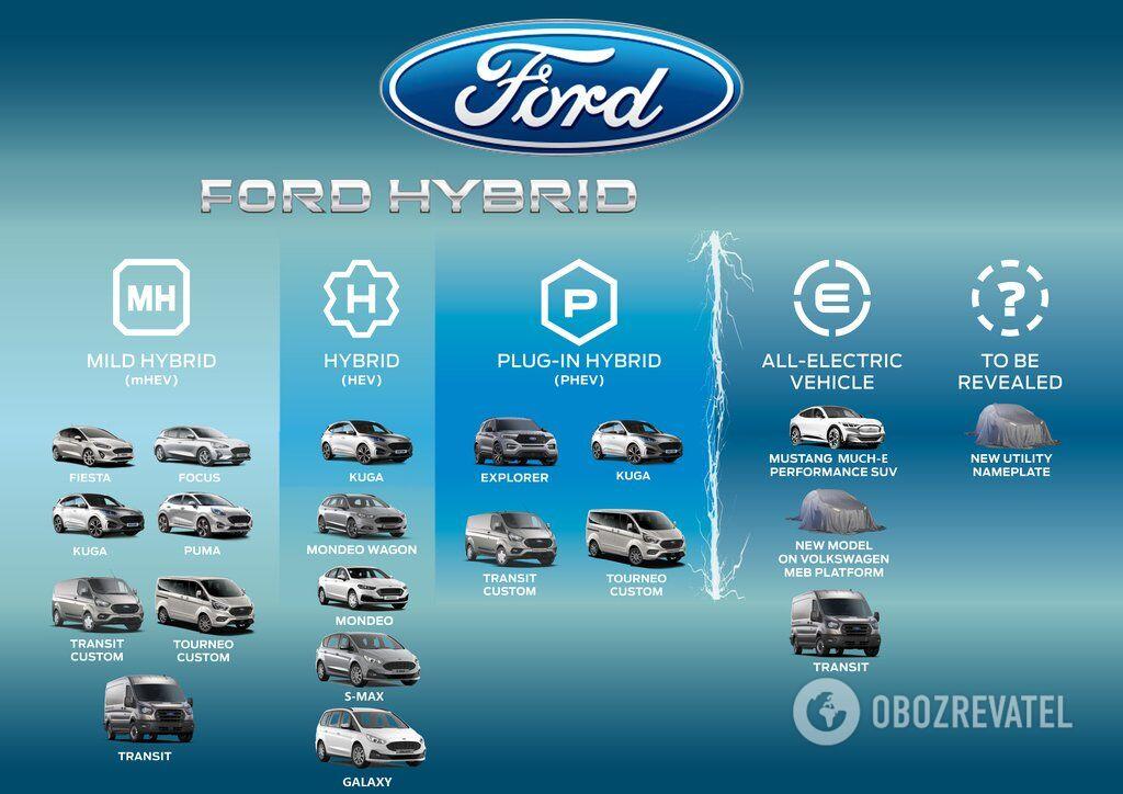 До конца 2020 года компания планирует представить на европейском рынке 14 электрифицированных моделей