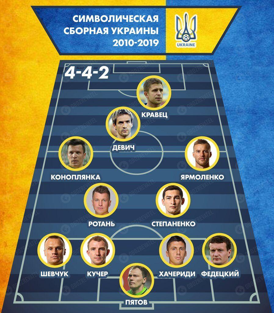 Уже без Шевченка: символічна збірна України 2010-х
