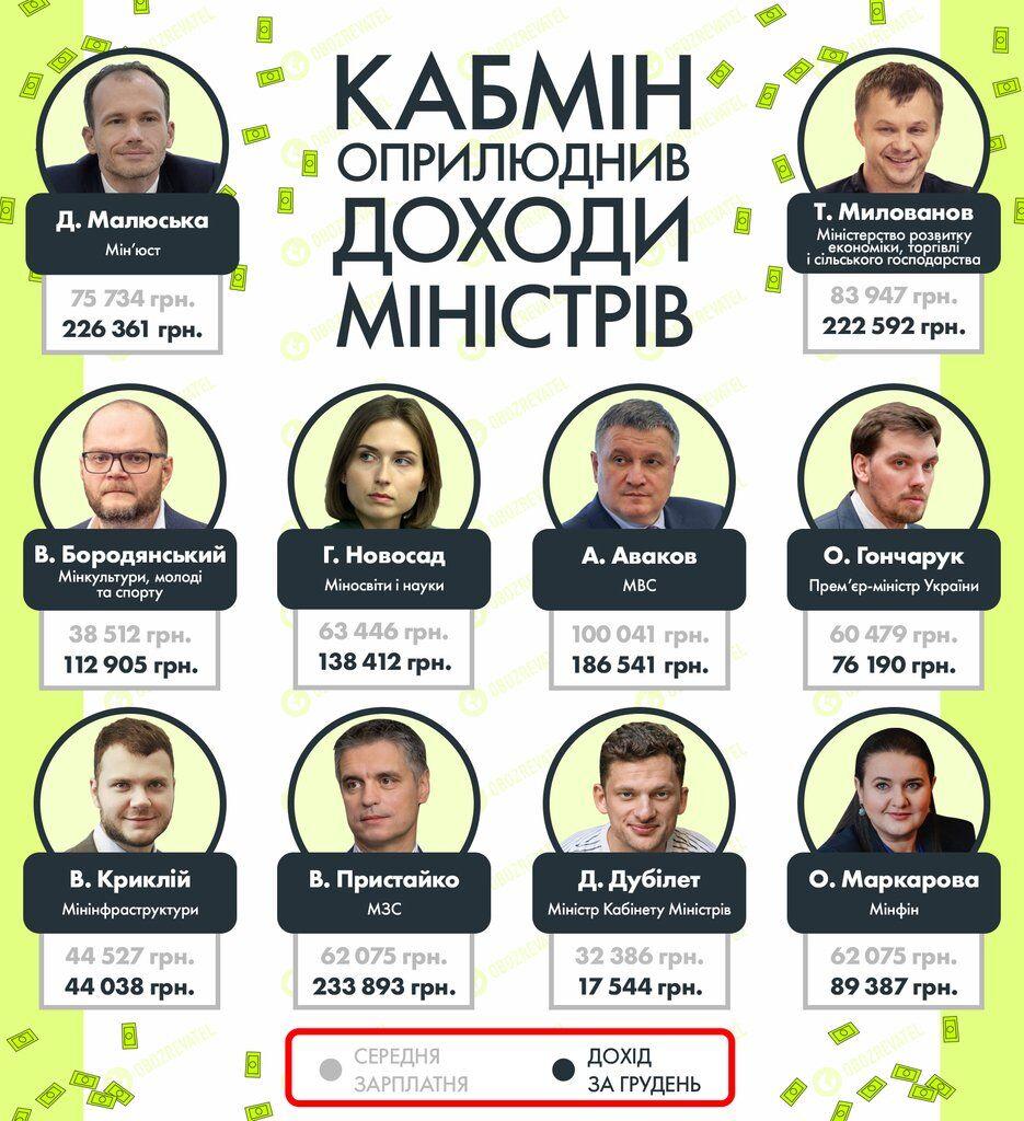 Скільки заробляють міністри в Україні