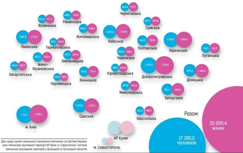 Подсчитана численность населения по всем регионам