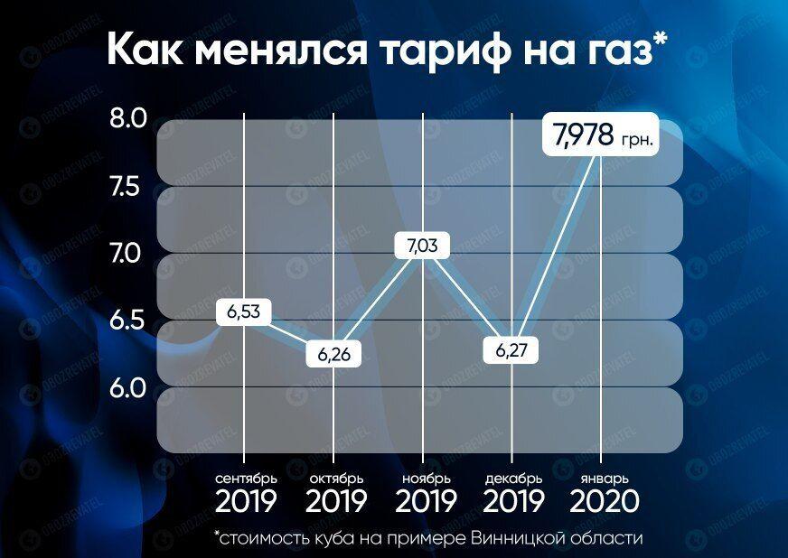 Украинцы обязаны вносить абонплату за газ: как изменится стоимость и почему две платежки