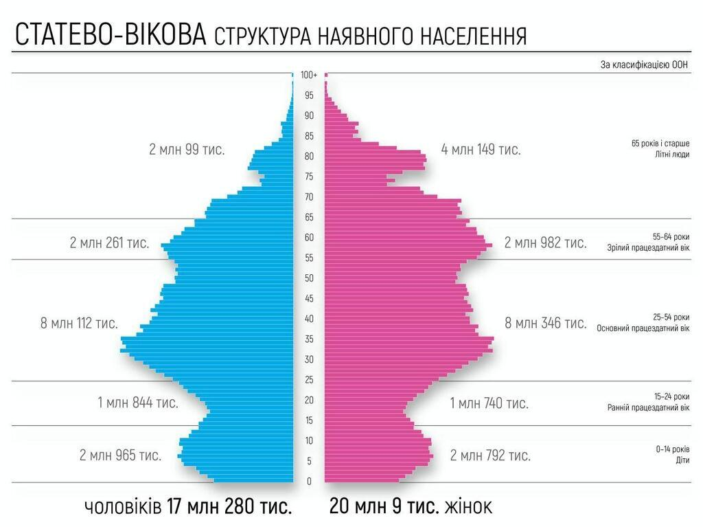 Підраховано населення України: оприлюднені сумні дані