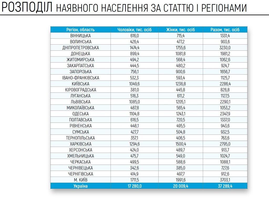 Підраховано населення України: скільки людей живе в Дніпропетровській області