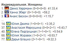 Результаты женской индивидуальной гонки на 6-м этапа Кубка мира по биатлону в Поклюке