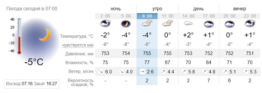 Холодно и без снега: синоптики дали прогноз погоды на 24 января в Днепре