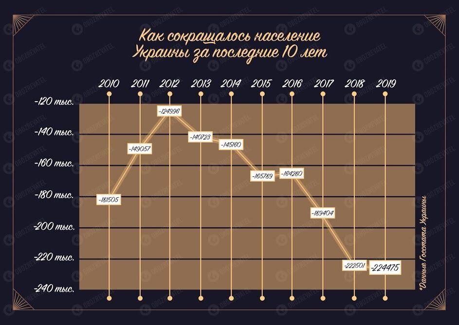 Украинцев становится все меньше: когда и почему мы можем исчезнуть