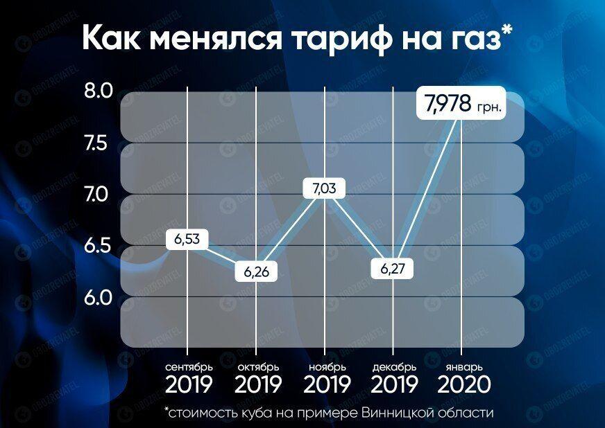 В Україні ввели абонплату на газ: скільки доведеться переплатити