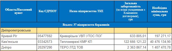 Скріншот/Борги тепловиків за газ
