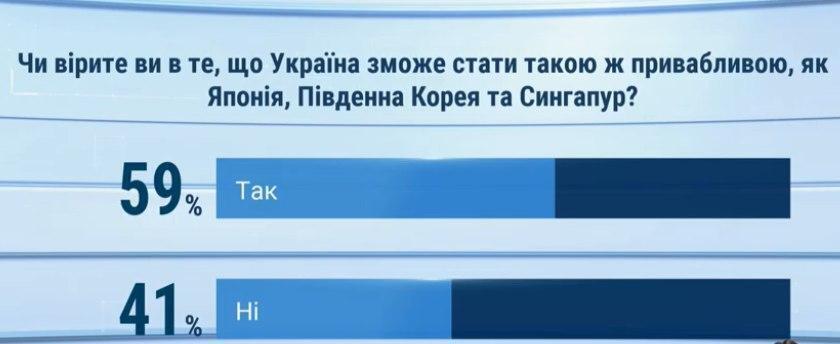 Украинцы верят, что страна может стать привлекательной для инвесторов