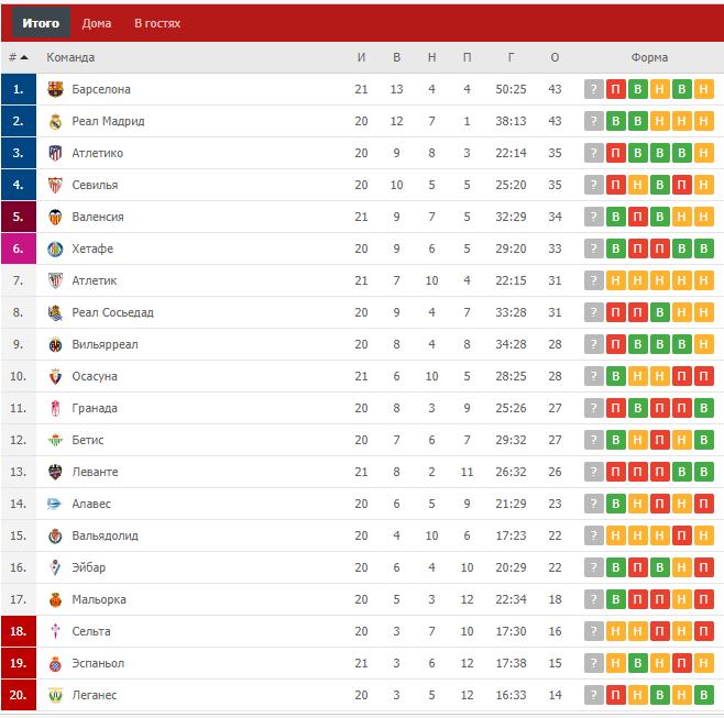 Турнірна таблиця чемпіонату Іспанії