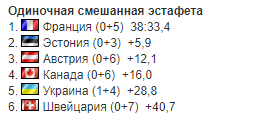 6-й этап КМ по биатлону: результаты и отчеты