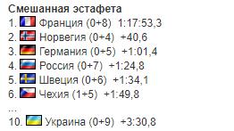 Украина вошла в топ-10 на Кубке мира по биатлону