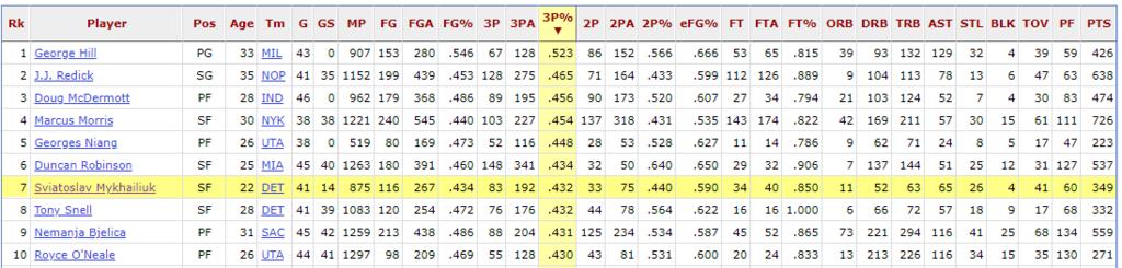 Українець Михайлюк встановив три рекорди в НБА