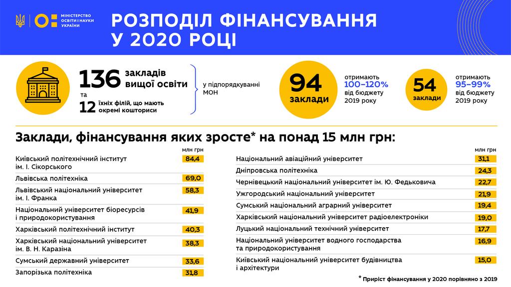Распределение финансирования в 2020 году для вузов Украины