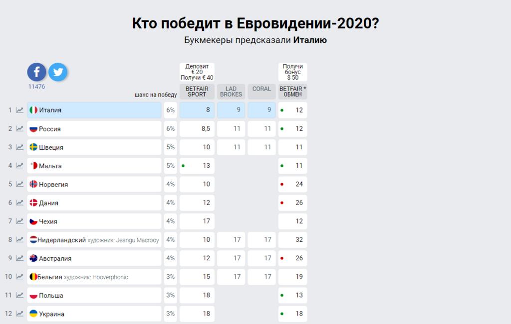 Євробачення-2020: перші ставки на переможця