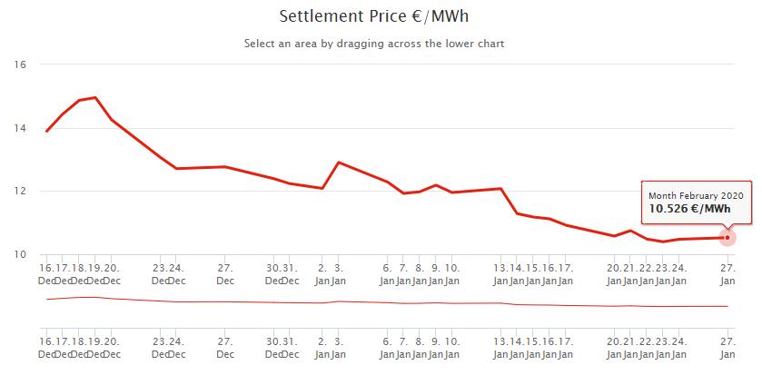Цена на газ на хабе TTF