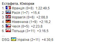 Україна дискваліфікували на ЮЧС з біатлону