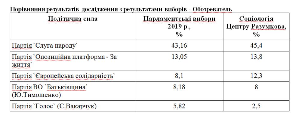 Итоги опроса о выборах в Раду
