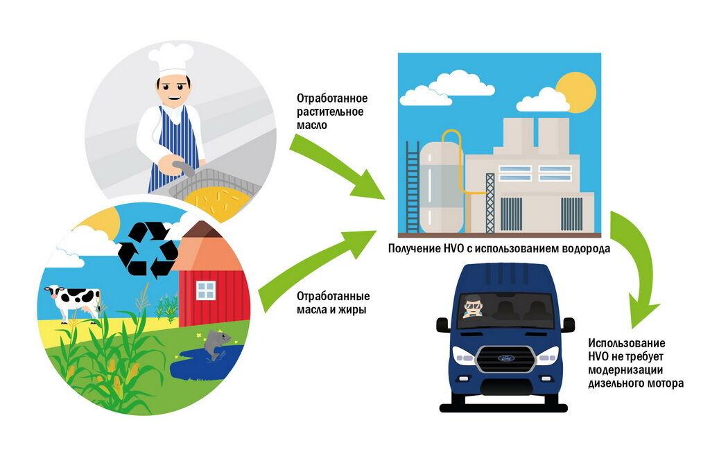 Применение HVO не требует модернизации дизельного двигателя и дополнительных затрат на обслуживание