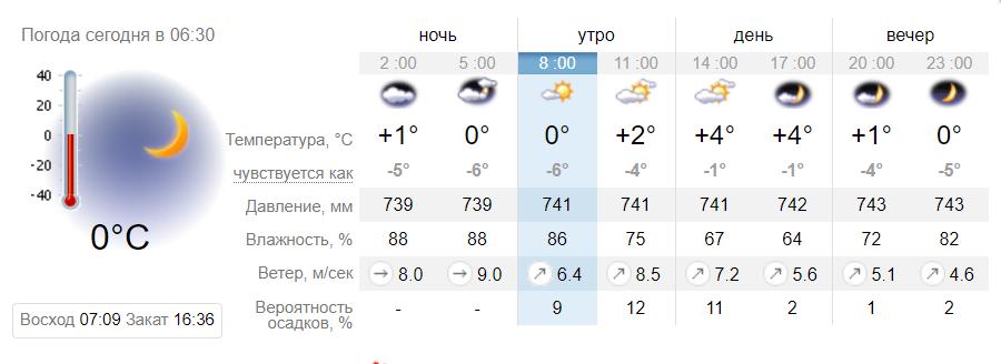 Сильний вітер: синоптики дали прогноз погоди на 30 січня в Дніпрі