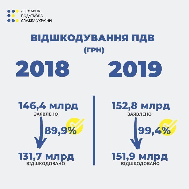 """""""Возможностей для манипуляций с НДС все меньше"""" – Верланов"""
