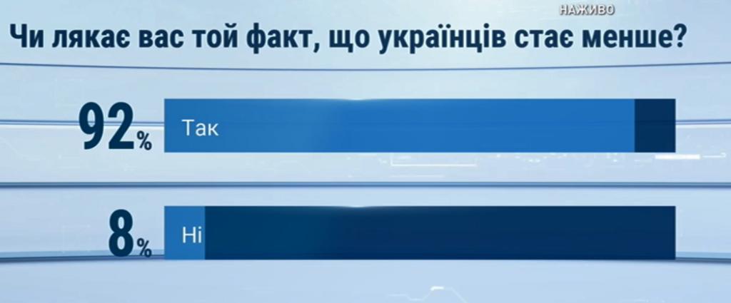 Українців лякають дані перепису населення