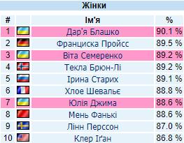 Українка стала найкращою снайперкою Кубка світу з біатлону