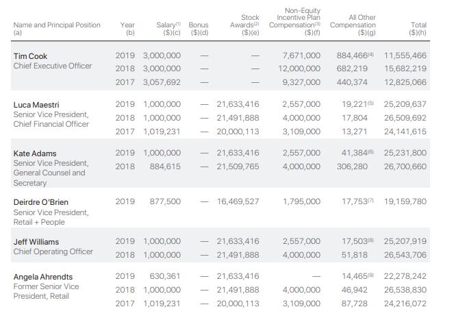 Сколько платят в Apple
