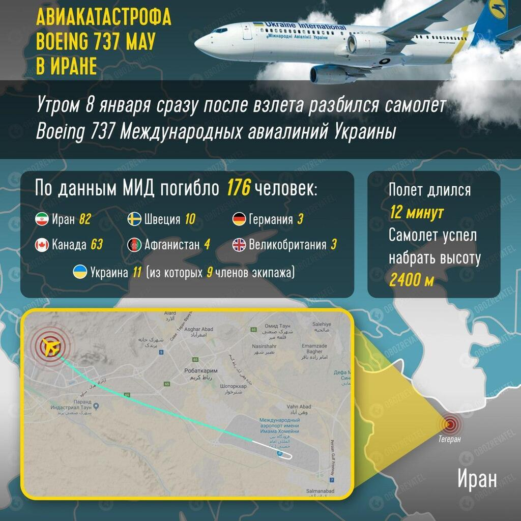 Авиакатастрофа украинского самолета в Иране: при СНБО создали штаб